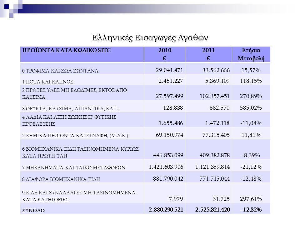 Ελληνικές Εισαγωγές Αγαθών