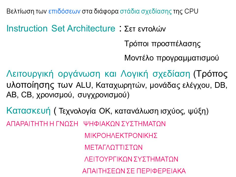 Instruction Set Architecture : Σετ εντολών