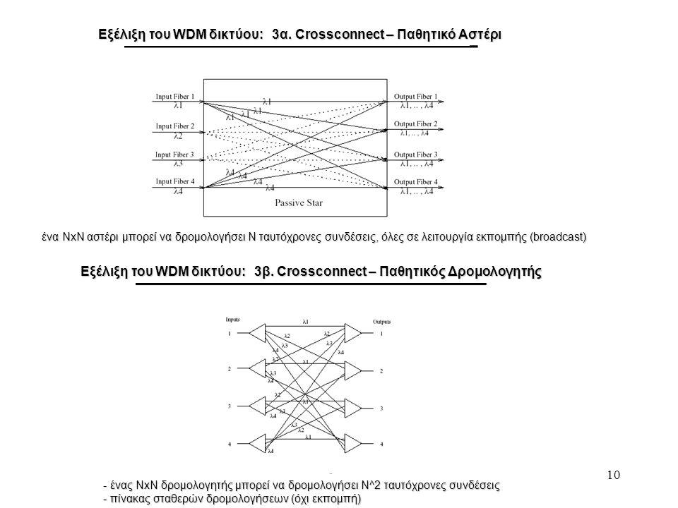 Εξέλιξη του WDM δικτύου: 3α. Crossconnect – Παθητικό Αστέρι