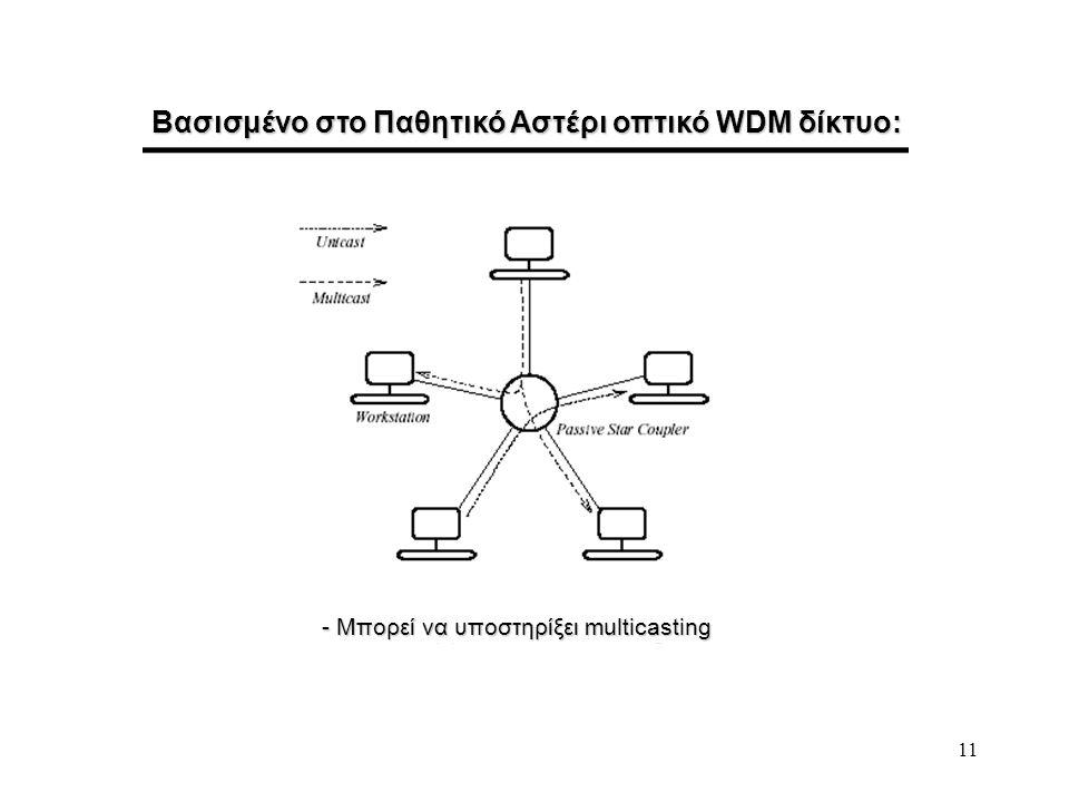 Βασισμένο στο Παθητικό Αστέρι οπτικό WDM δίκτυο: