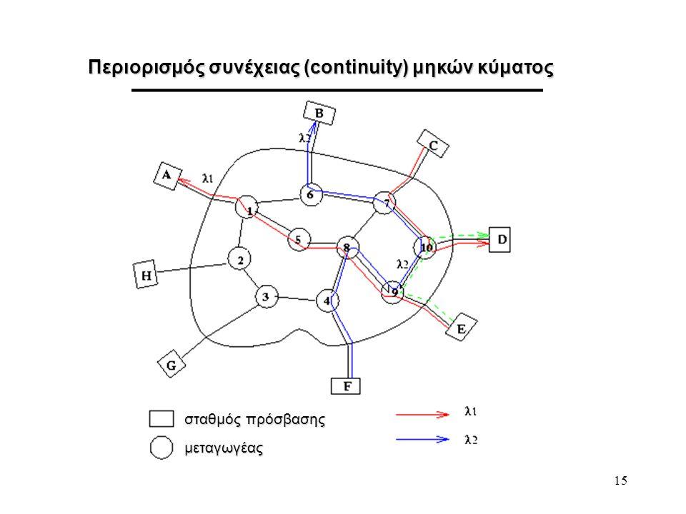 Περιορισμός συνέχειας (continuity) μηκών κύματος
