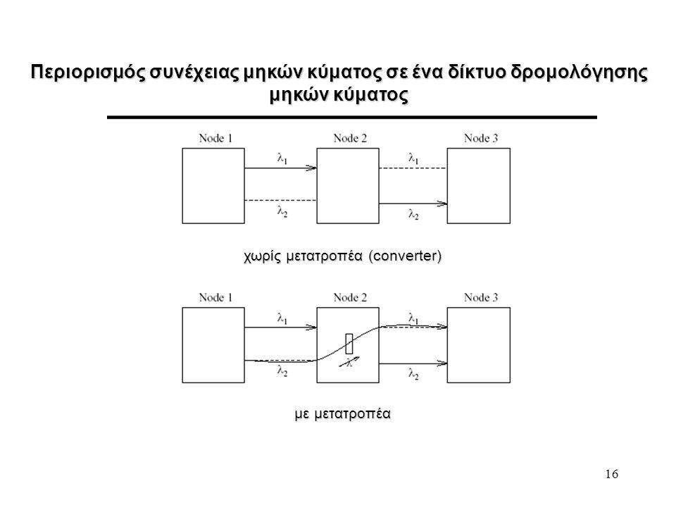 Περιορισμός συνέχειας μηκών κύματος σε ένα δίκτυο δρομολόγησης μηκών κύματος