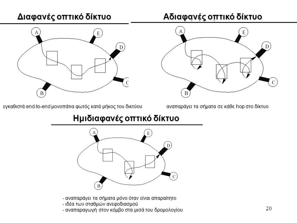 Διαφανές οπτικό δίκτυο Αδιαφανές οπτικό δίκτυο
