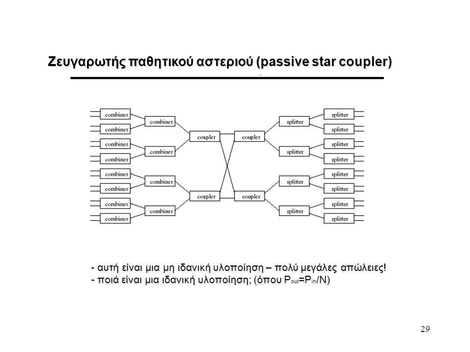 Ζευγαρωτής παθητικού αστεριού (passive star coupler)