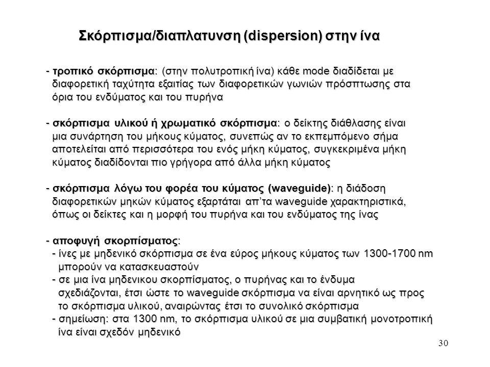 Σκόρπισμα/διαπλατυνση (dispersion) στην ίνα