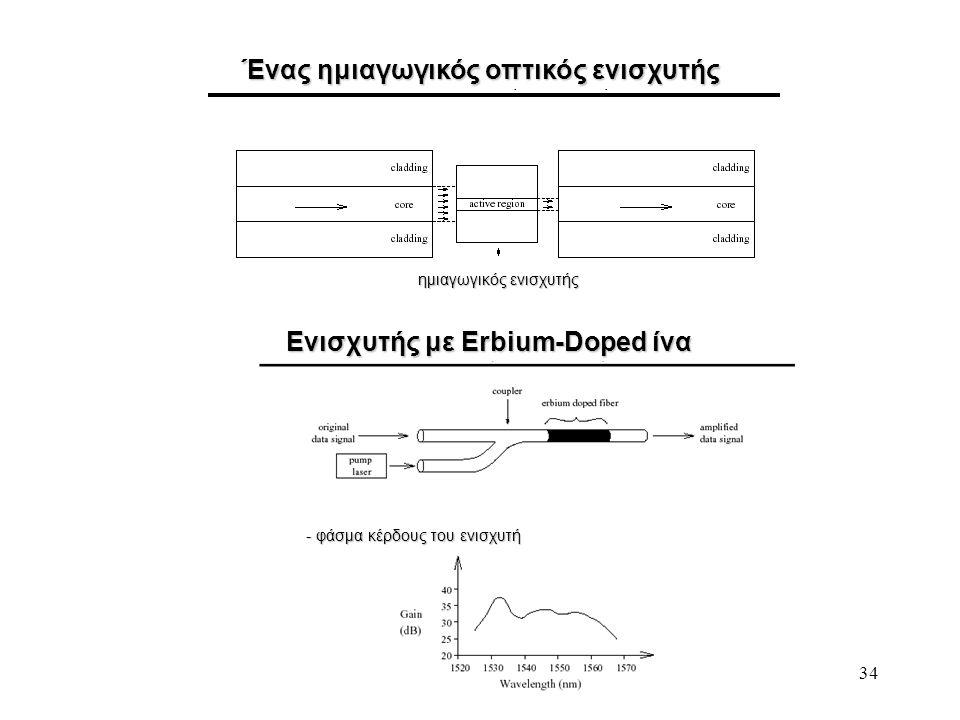 Ένας ημιαγωγικός οπτικός ενισχυτής Ενισχυτής με Erbium-Doped ίνα