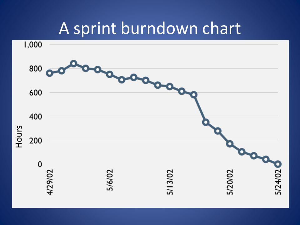 A sprint burndown chart