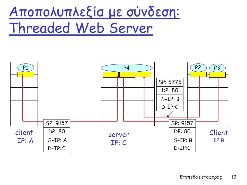 Αποπολυπλεξία με σύνδεση: Threaded Web Server