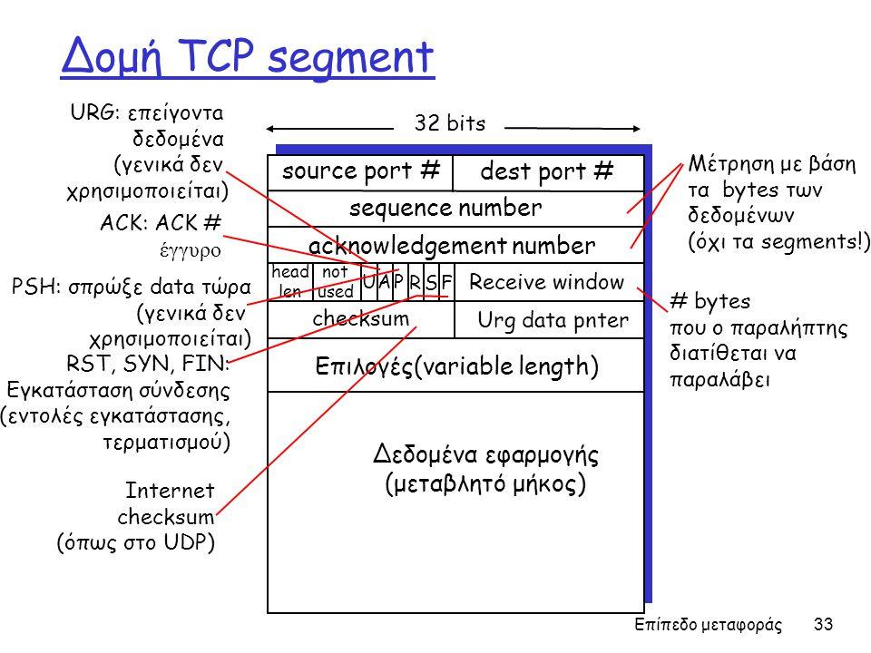 Δομή TCP segment source port # dest port # Δεδομένα εφαρμογής