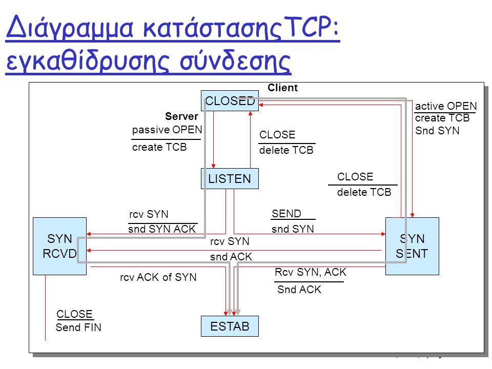 Διάγραμμα κατάστασηςTCP: εγκαθίδρυσης σύνδεσης