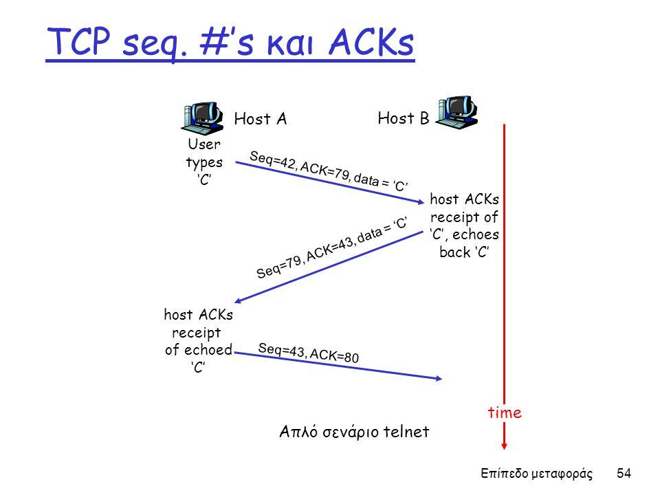 TCP seq. #'s και ACKs Host A Host B time Απλό σενάριο telnet User