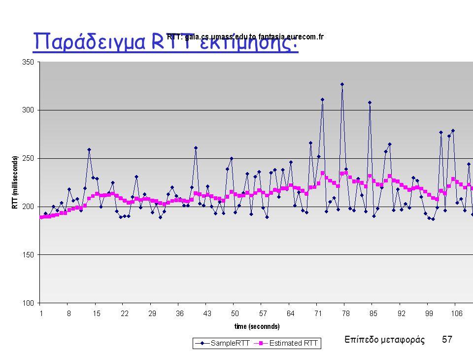 Παράδειγμα RTT εκτίμησης: