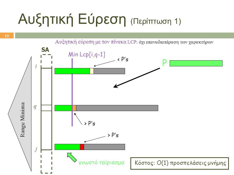 Αυξητική Εύρεση (Περίπτωση 1)