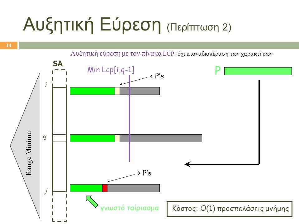 Αυξητική Εύρεση (Περίπτωση 2)