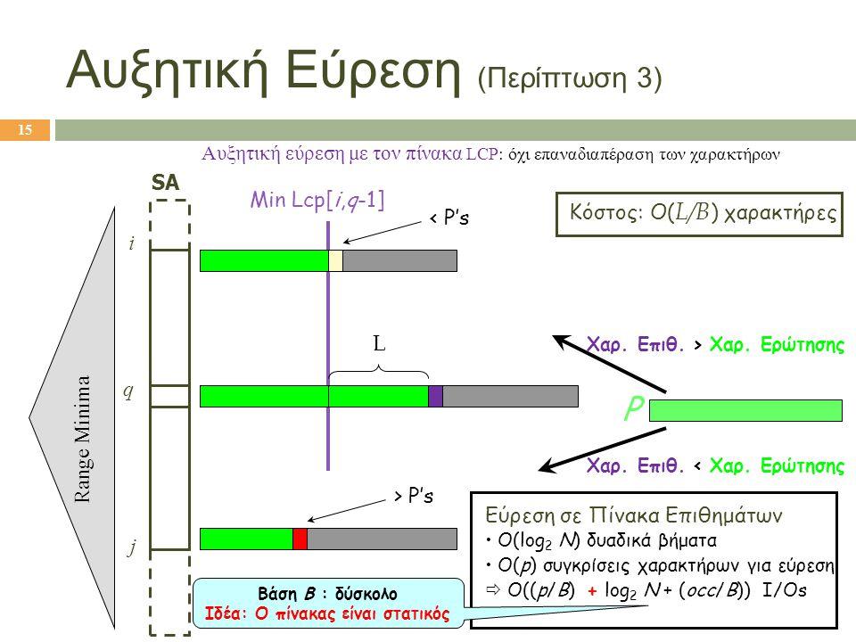 Αυξητική Εύρεση (Περίπτωση 3)