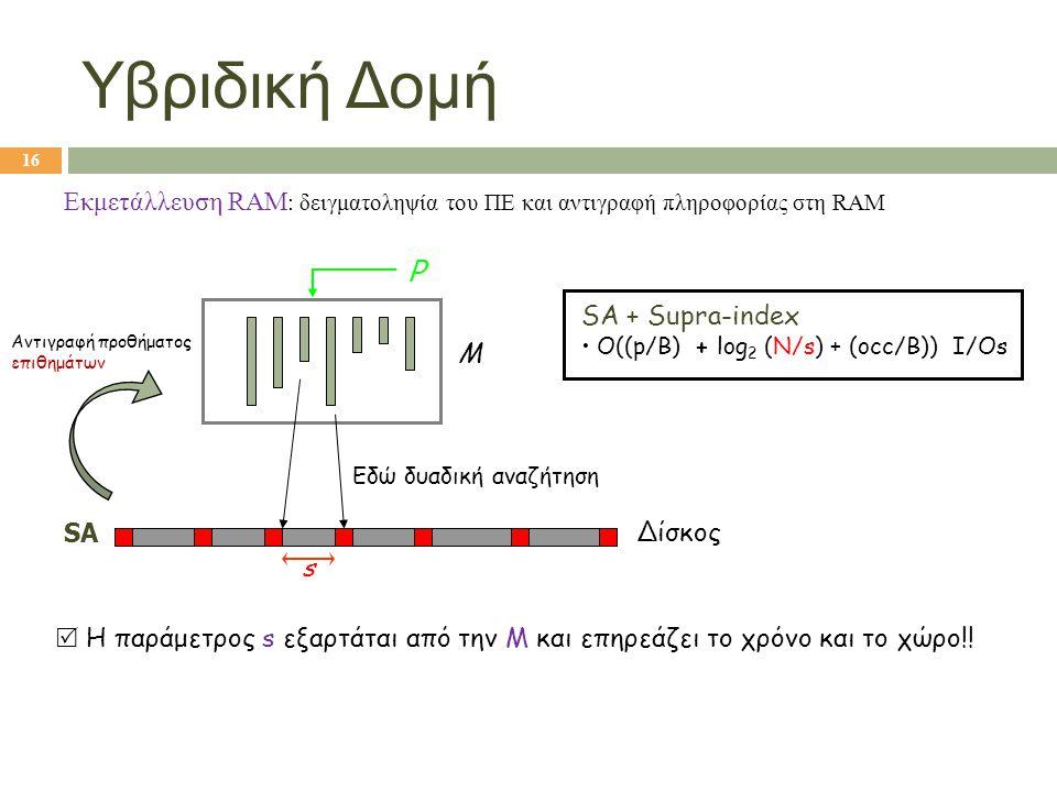 Υβριδική Δομή Εκμετάλλευση RAM: δειγματοληψία του ΠΕ και αντιγραφή πληροφορίας στη RAM. P. SA + Supra-index.