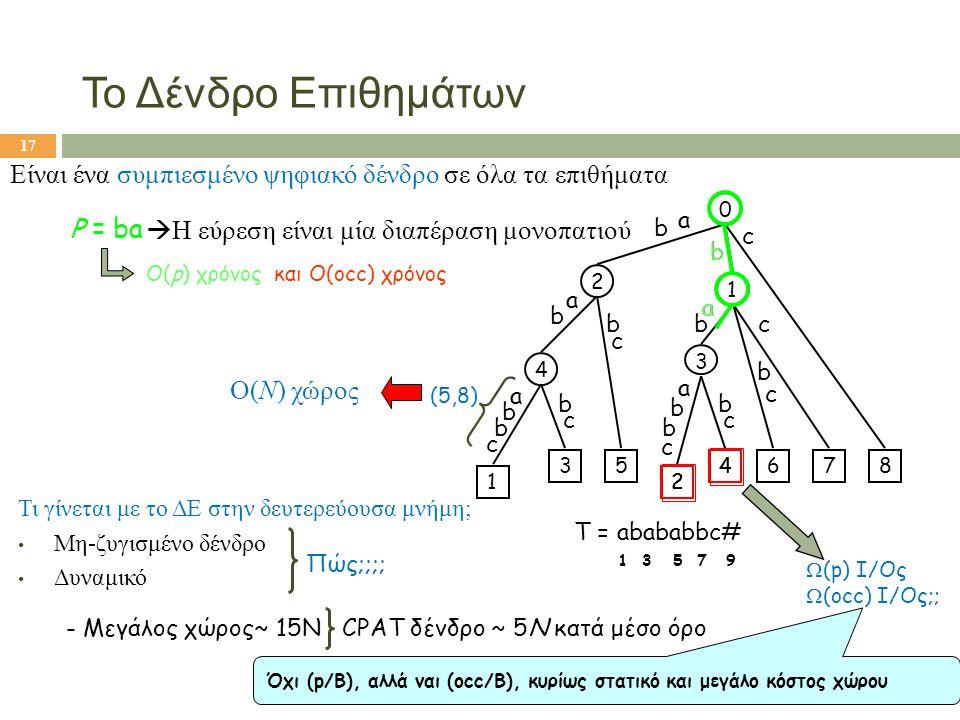 Το Δένδρο Επιθημάτων Είναι ένα συμπιεσμένο ψηφιακό δένδρο σε όλα τα επιθήματα. b. a. 1. b. a. 2.