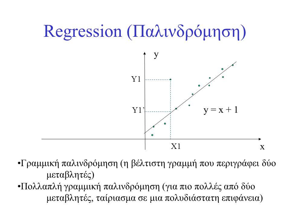 Regression (Παλινδρόμηση)
