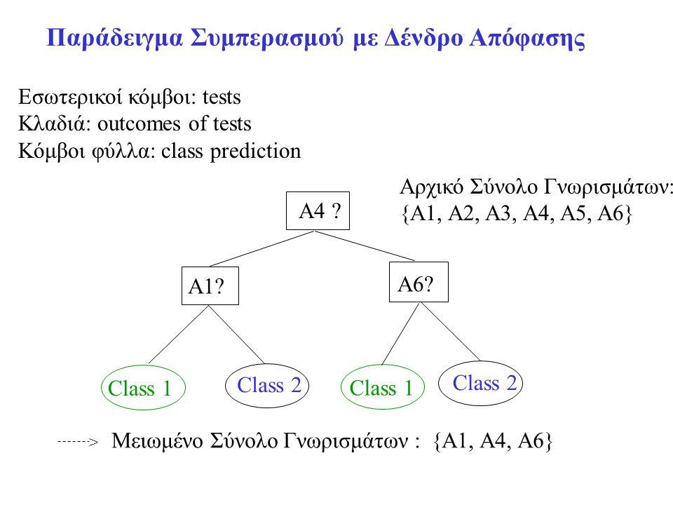 Παράδειγμα Συμπερασμού με Δένδρο Απόφασης