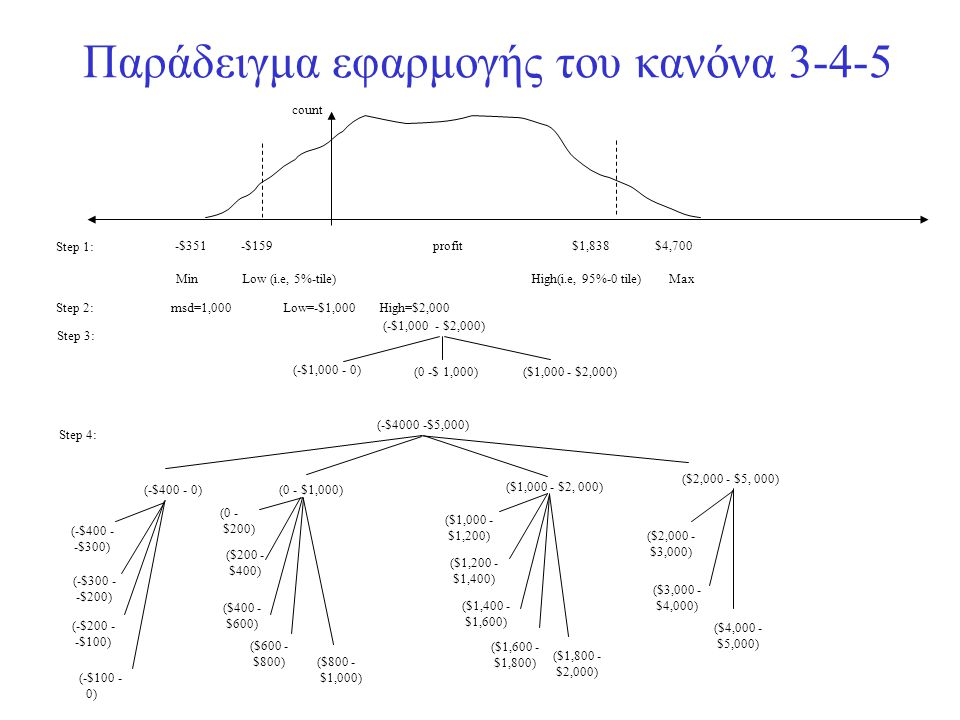 Παράδειγμα εφαρμογής του κανόνα 3-4-5
