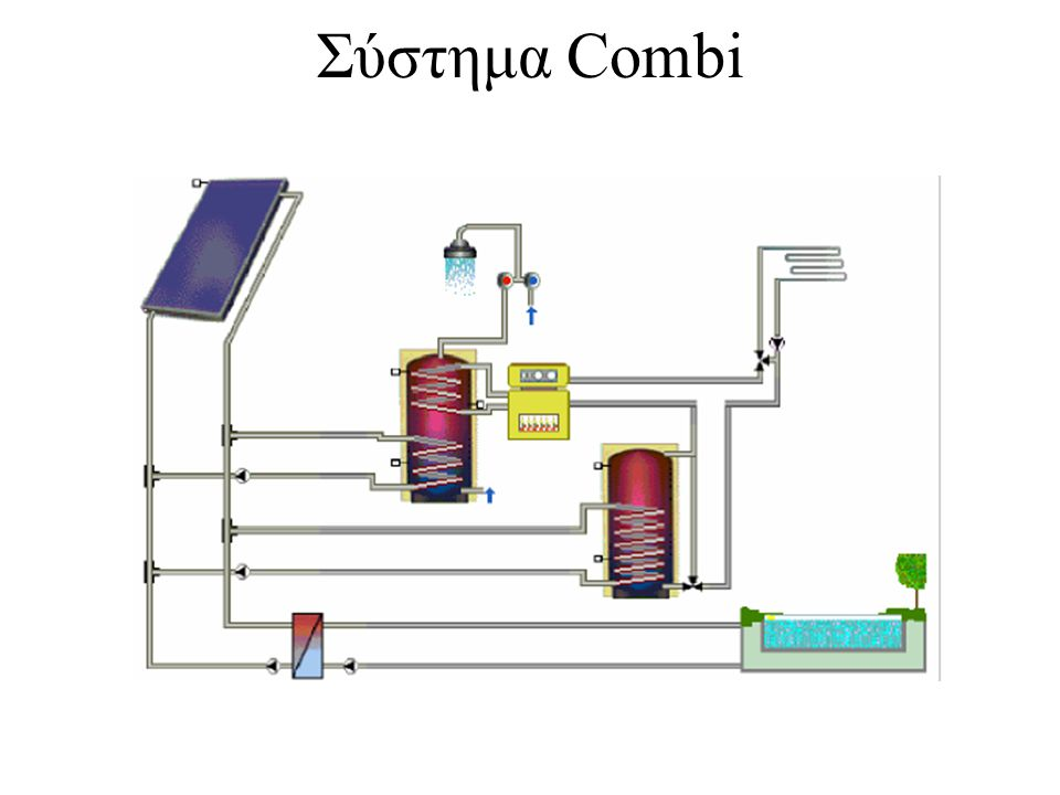 Σύστημα Combi