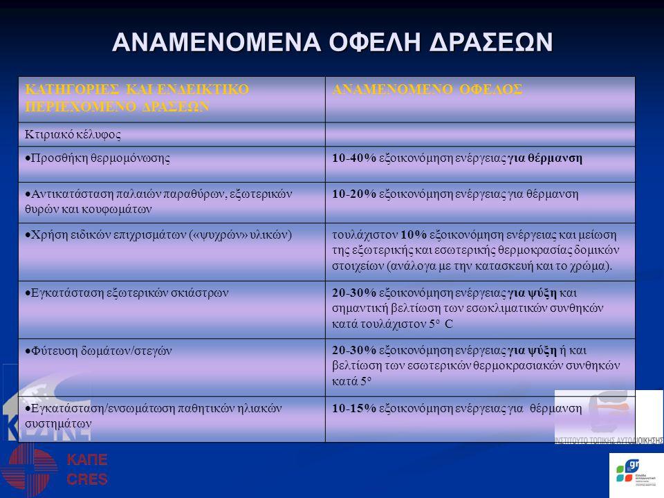 ΑΝΑΜΕΝΟΜΕΝΑ ΟΦΕΛΗ ΔΡΑΣΕΩΝ