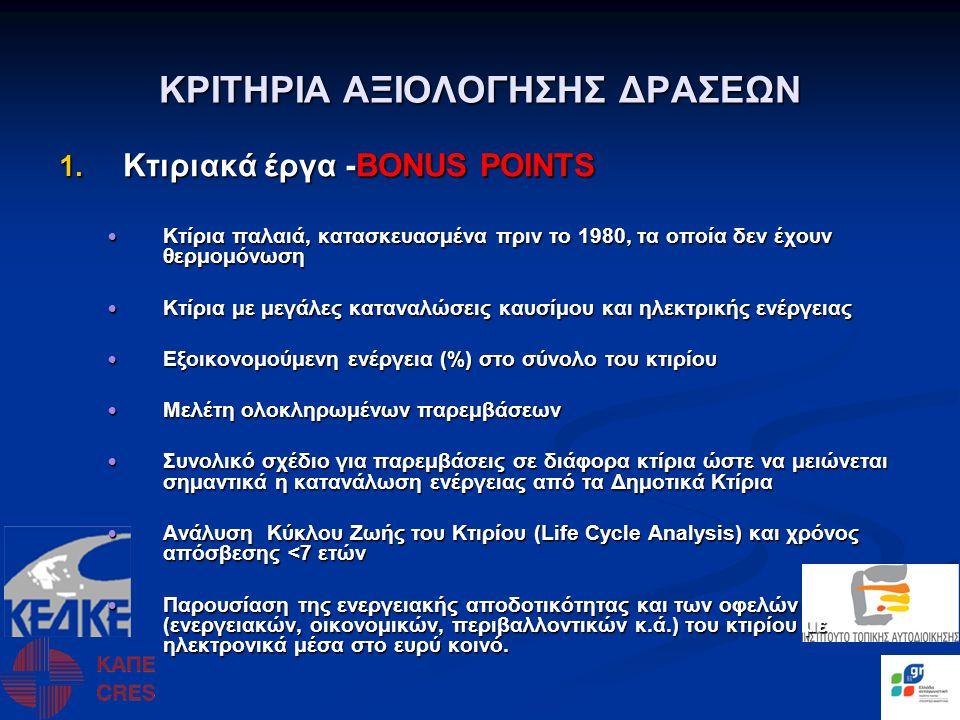 ΚΡΙΤΗΡΙΑ ΑΞΙΟΛΟΓΗΣΗΣ ΔΡΑΣΕΩΝ
