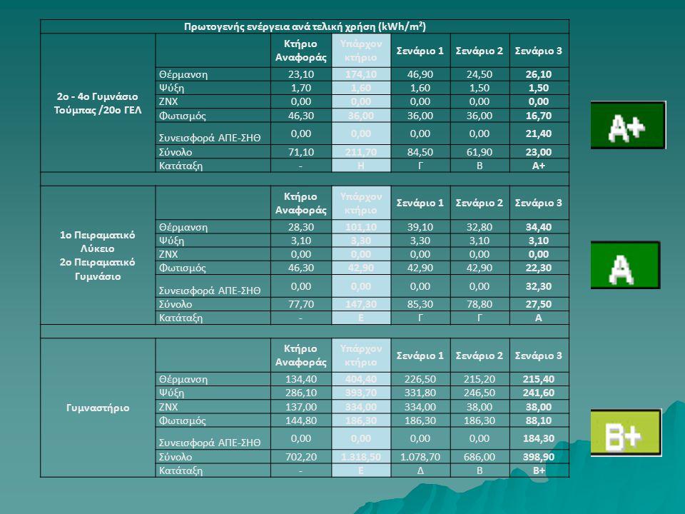 Πρωτογενής ενέργεια ανά τελική χρήση (kWh/m²)