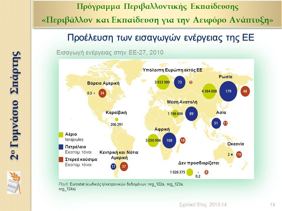 Προέλευση των εισαγωγών ενέργειας της ΕΕ