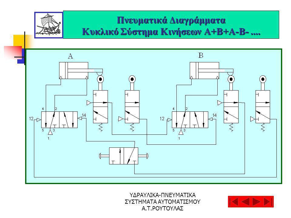 Πνευματικά Διαγράμματα Κυκλικό Σύστημα Κινήσεων Α+Β+Α-Β- ....