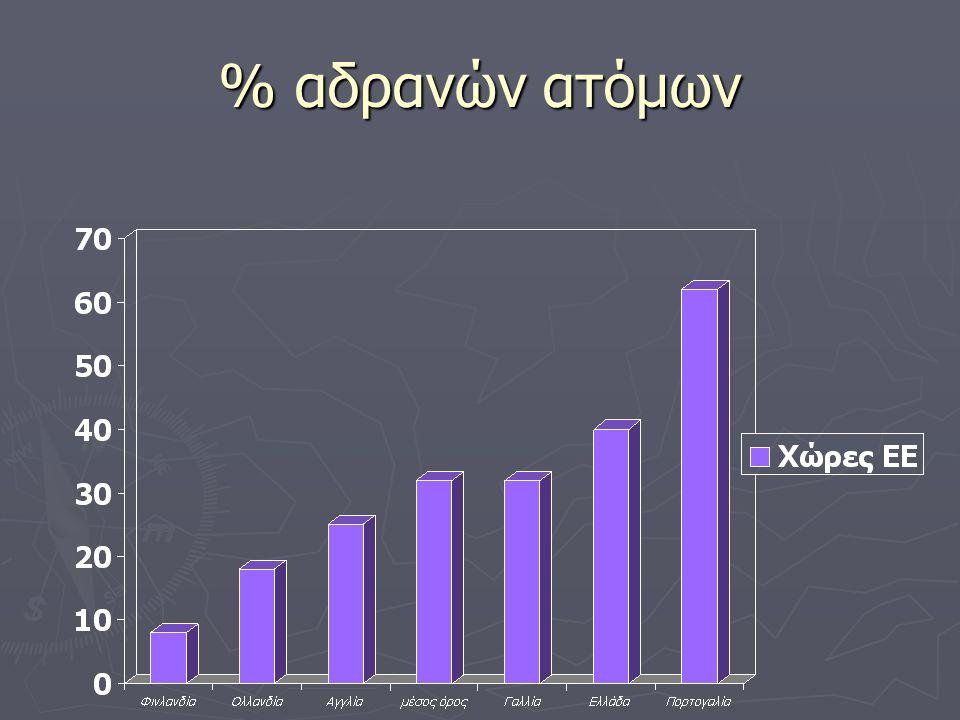 % αδρανών ατόμων