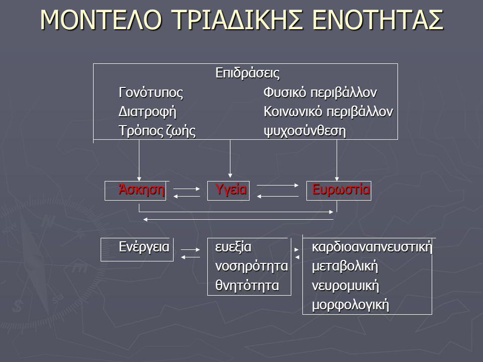 ΜΟΝΤΕΛΟ ΤΡΙΑΔΙΚΗΣ ΕΝΟΤΗΤΑΣ