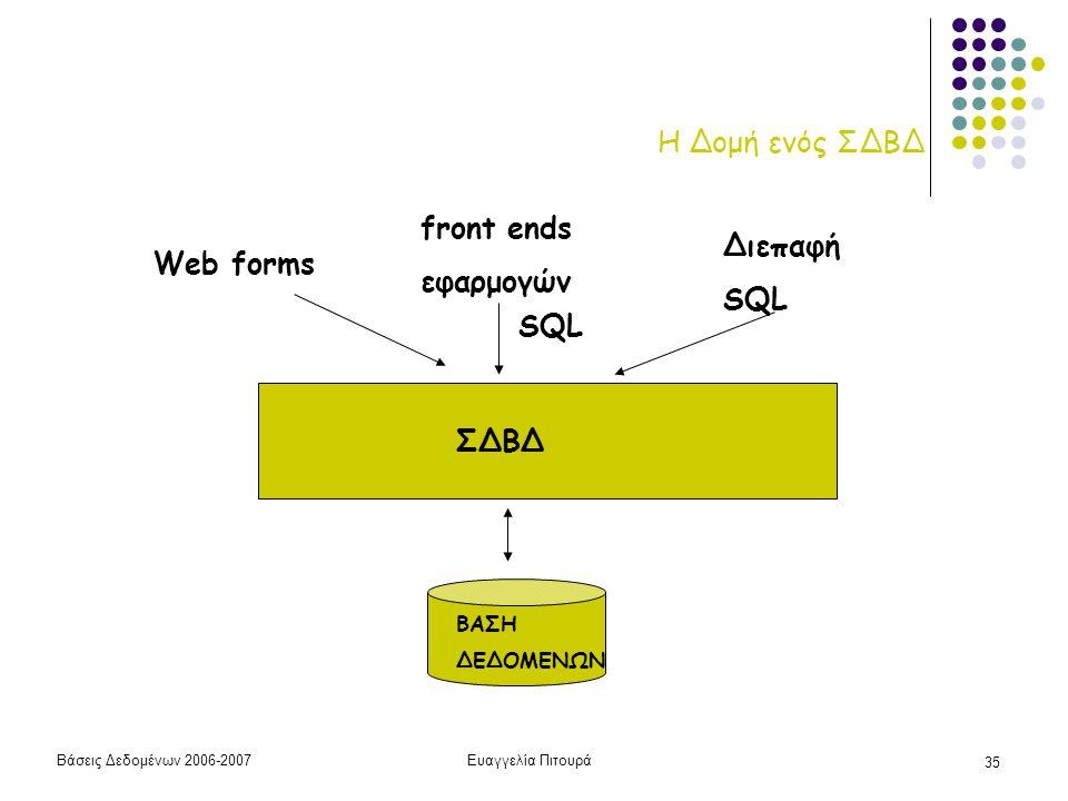 Η Δομή ενός ΣΔΒΔ front ends εφαρμογών Διεπαφή SQL Web forms SQL ΣΔΒΔ
