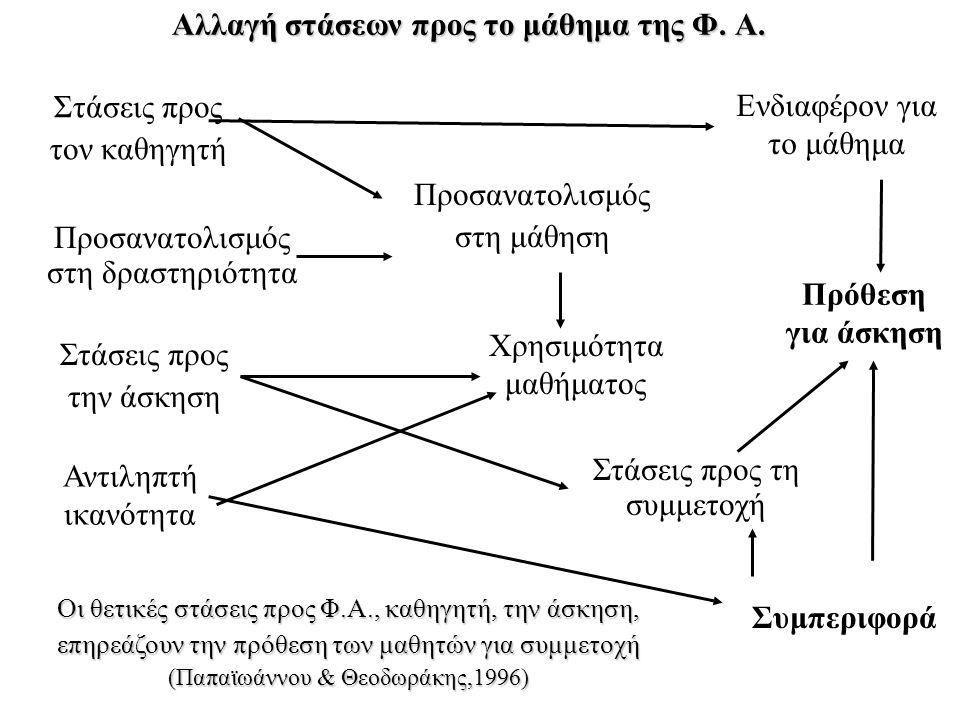 Αλλαγή στάσεων προς το μάθημα της Φ. Α.