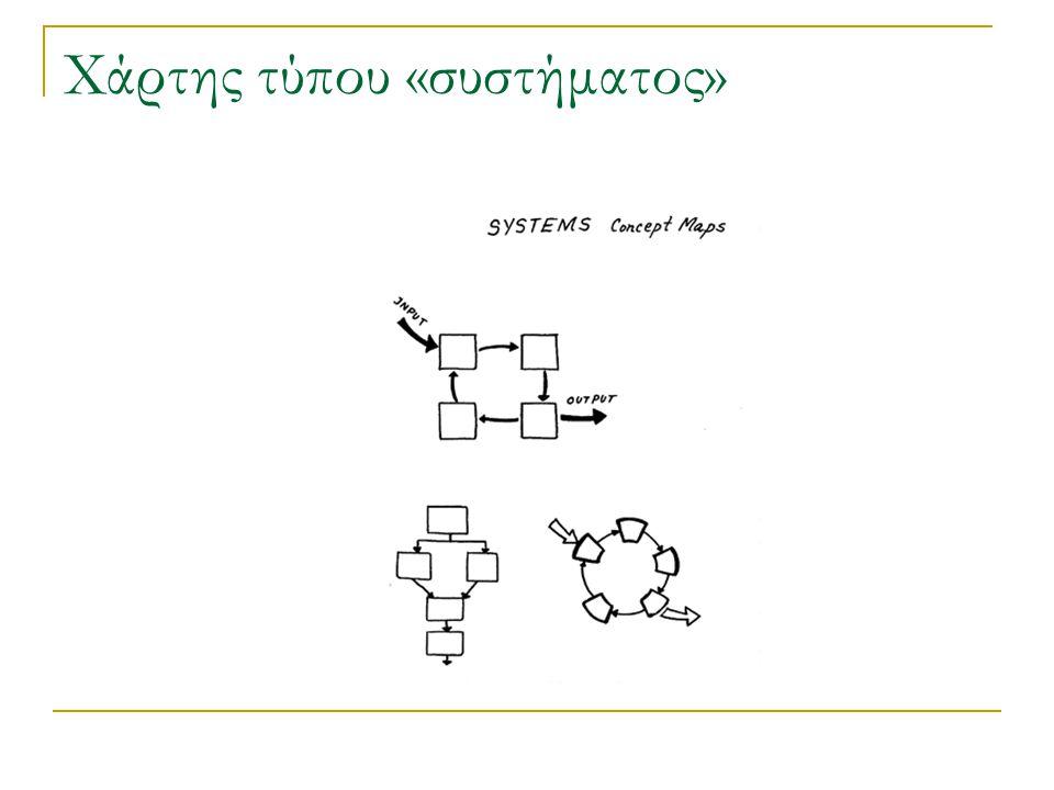 Χάρτης τύπου «συστήματος»