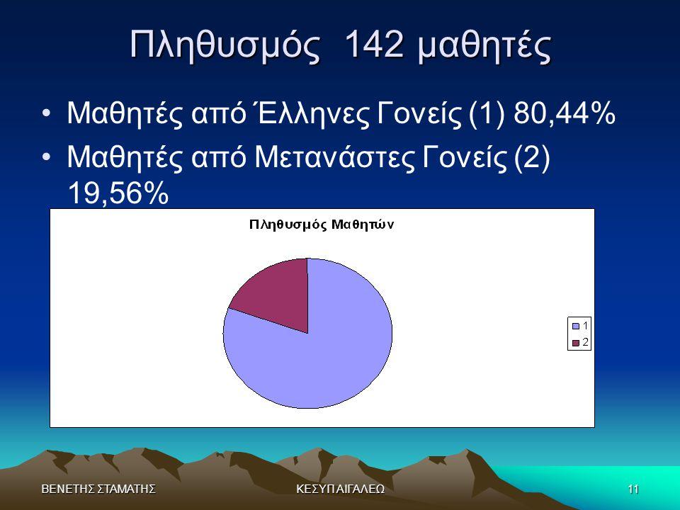 Πληθυσμός 142 μαθητές Μαθητές από Έλληνες Γονείς (1) 80,44%