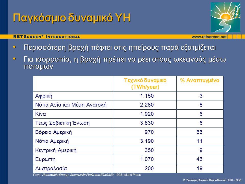 Τεχνικό δυναμικό (TWh/year)