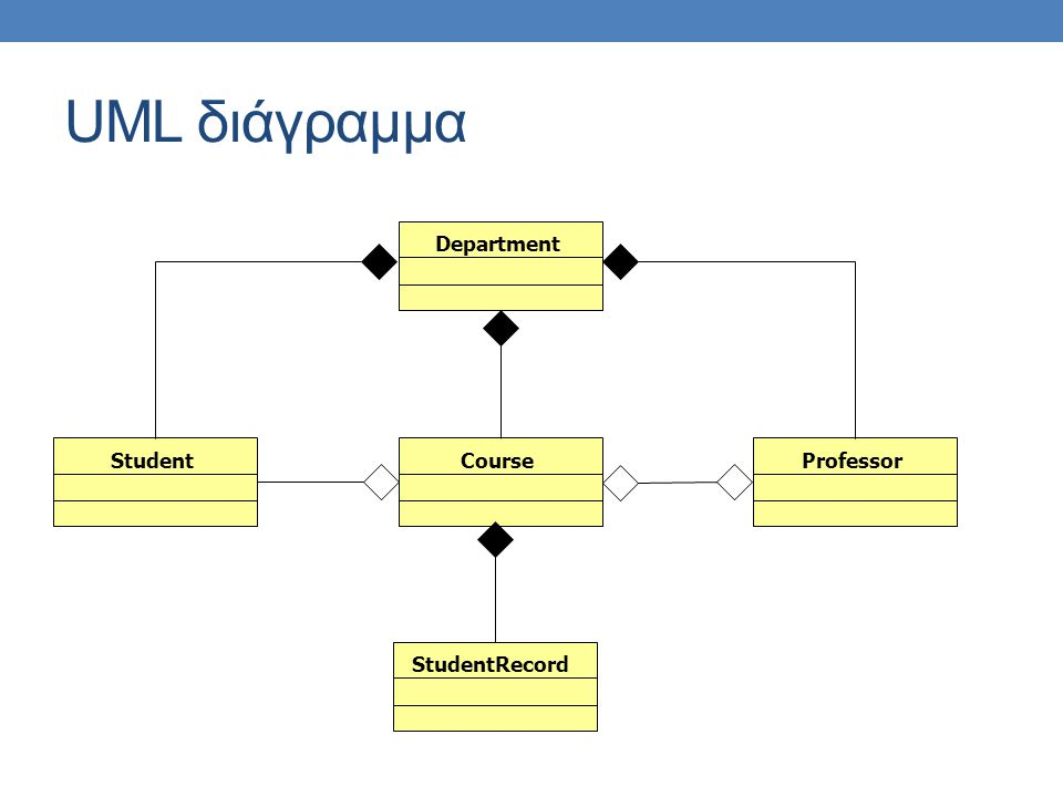 UML διάγραμμα Department Student Course Professor StudentRecord