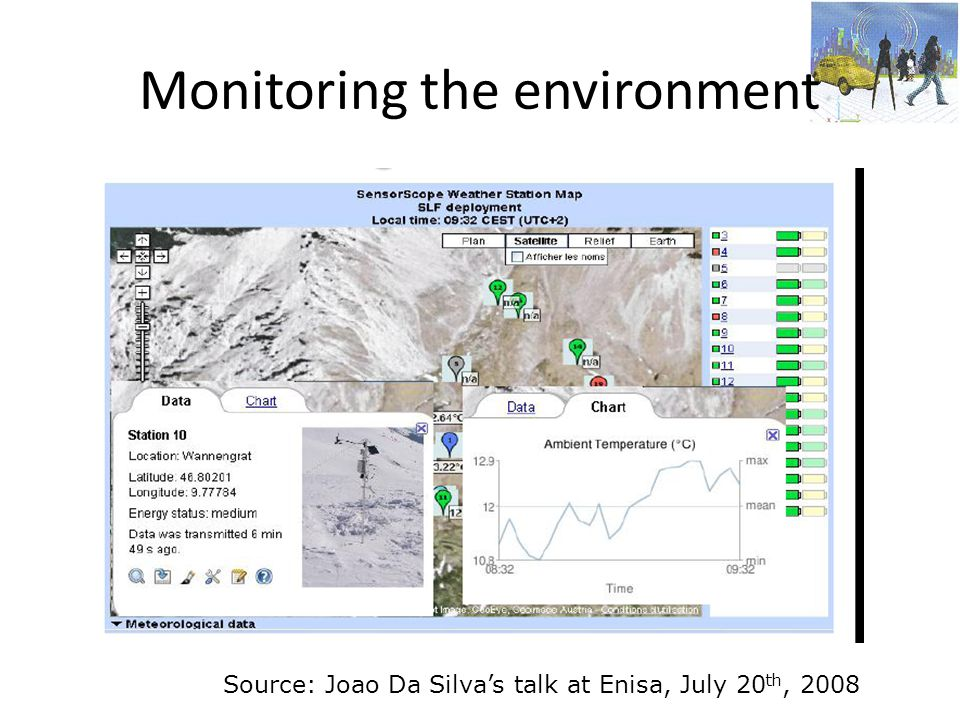 Monitoring the environment