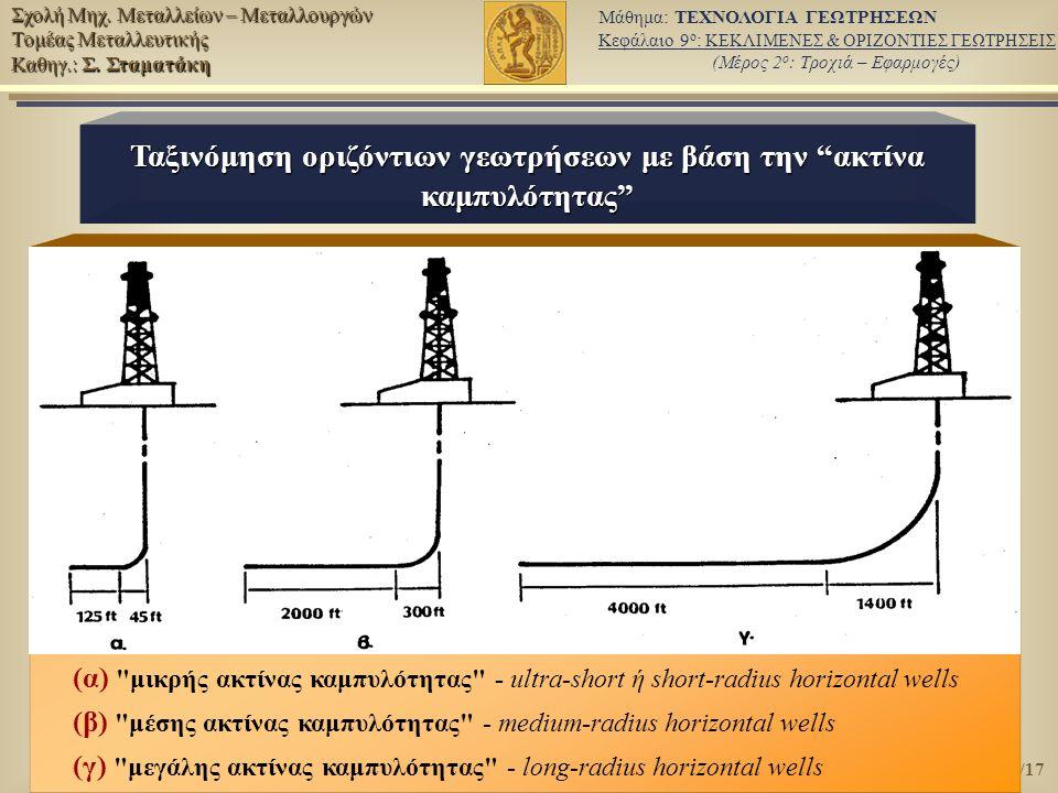 Ταξινόμηση οριζόντιων γεωτρήσεων με βάση την ακτίνα καμπυλότητας