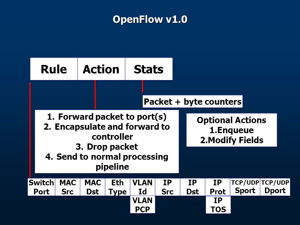 Rule Action Stats OpenFlow v1.0 Packet + byte counters