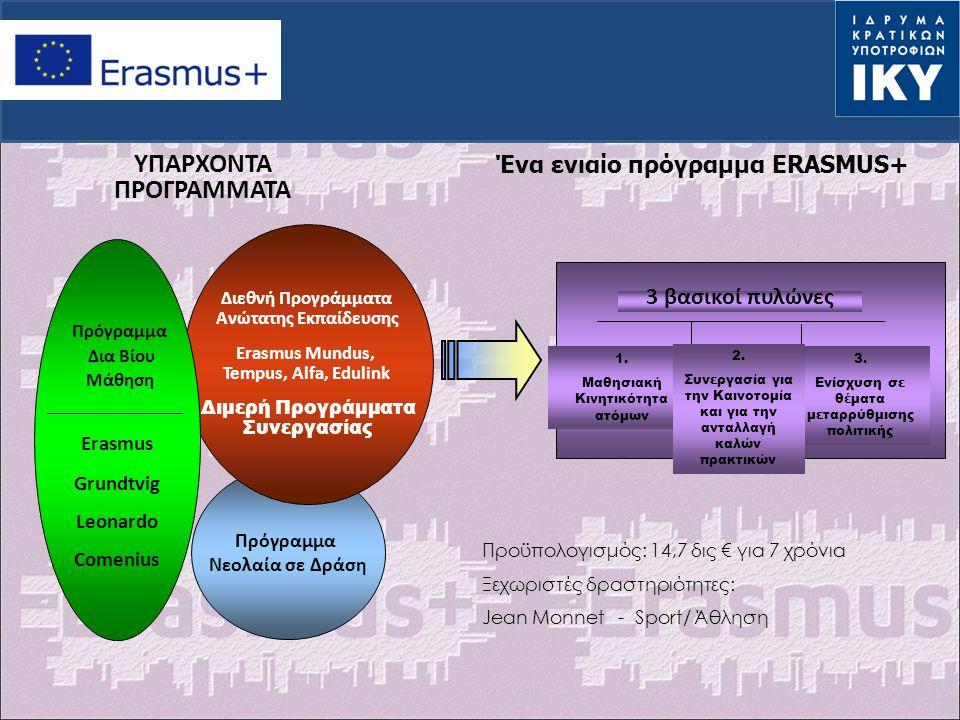 ΥΠΑΡΧΟΝΤΑ ΠΡΟΓΡΑΜΜΑΤΑ Ένα ενιαίο πρόγραμμα ERASMUS+