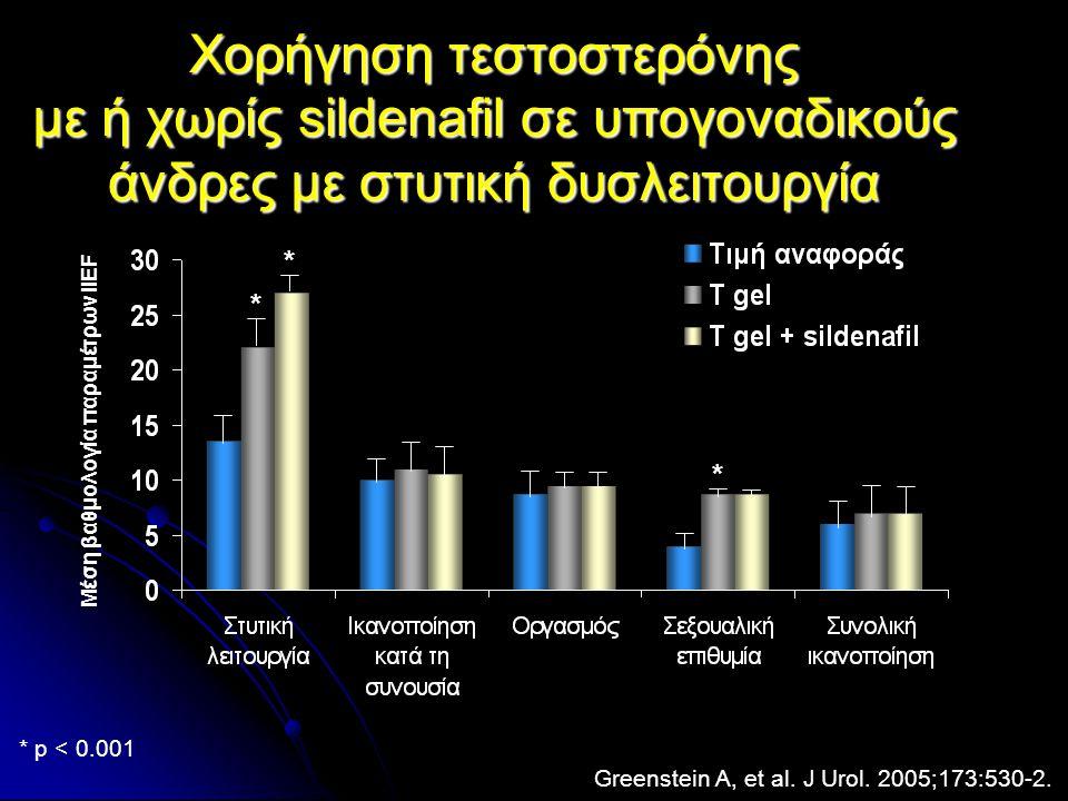 Mέση βαθμολογία παραμέτρων IIEF