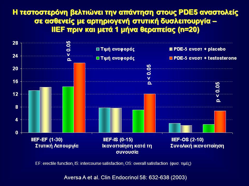 IIEF πριν και μετά 1 μήνα θεραπείας (n=20)