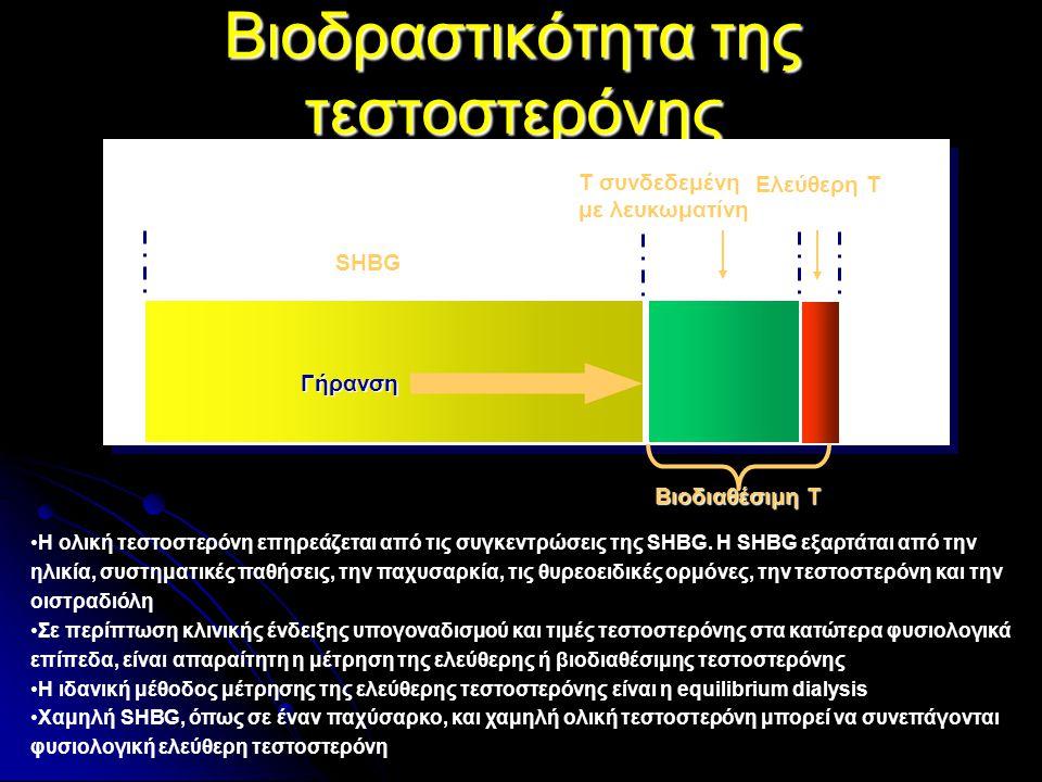 Βιοδραστικότητα της τεστοστερόνης