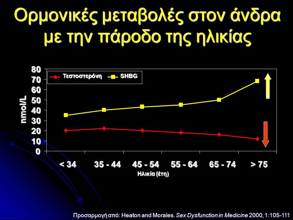 Ορμονικές μεταβολές στον άνδρα με την πάροδο της ηλικίας