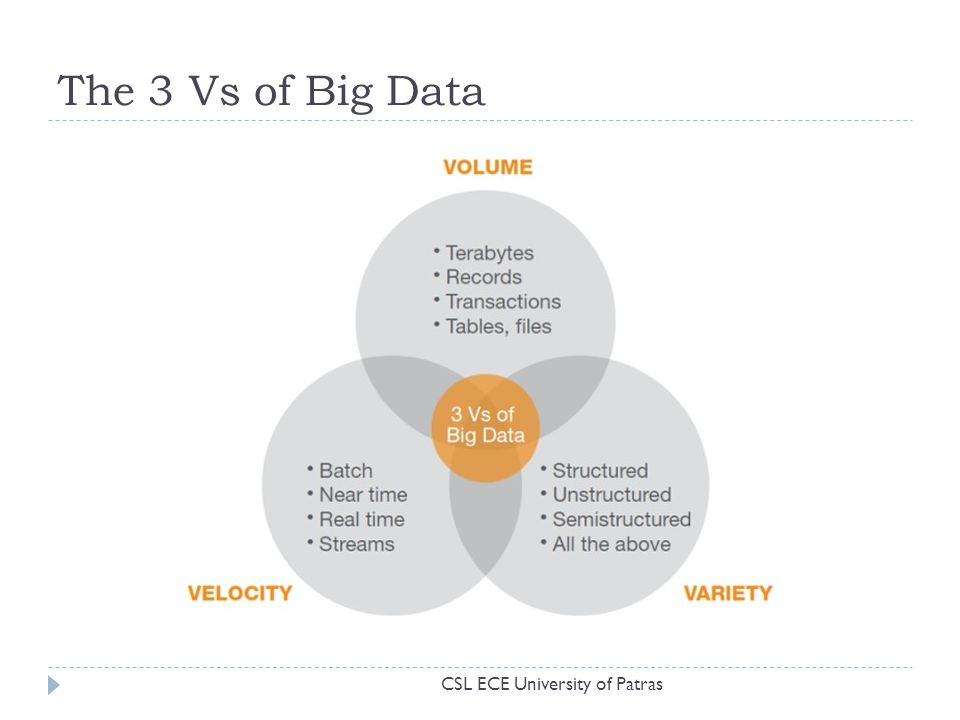 The 3 Vs of Big Data CSL ECE University of Patras