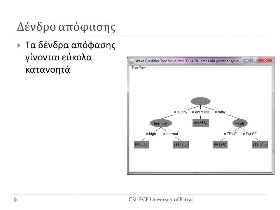 Δένδρο απόφασης Τα δένδρα απόφασης γίνονται εύκολα κατανοητά