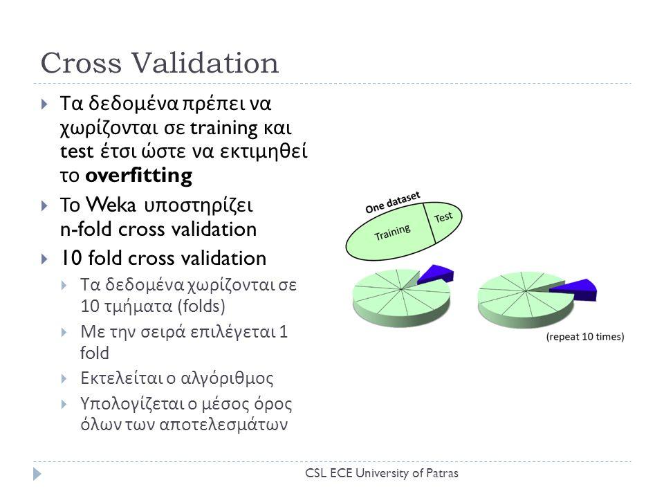Cross Validation Τα δεδομένα πρέπει να χωρίζονται σε training και test έτσι ώστε να εκτιμηθεί το overfitting.