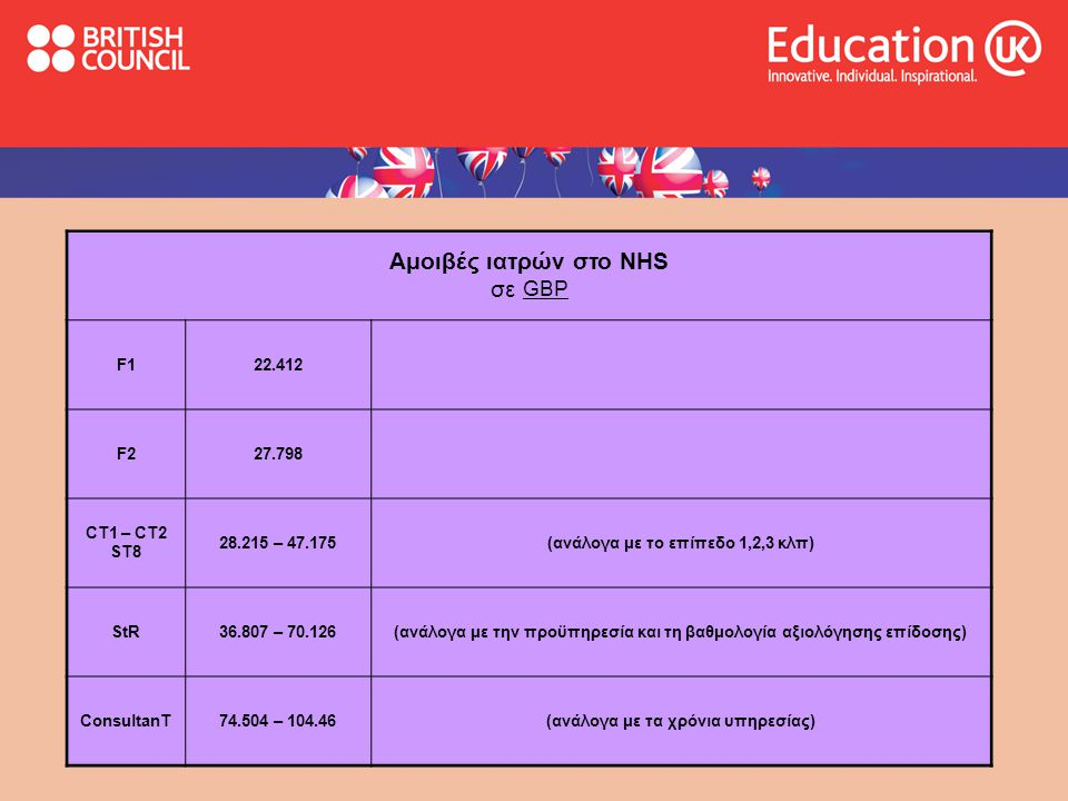 Αμοιβές ιατρών στο NHS σε GBP F1 22.412 F2 27.798 CT1 – CT2 ST8